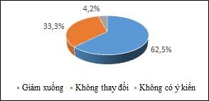 Đánh giá nhận thức cộng đồng về quản lý tài nguyên, môi trường vùng đới bờ tỉnh Bà Rịa - Vũng Tàu và đề xuất giải pháp cải thiện dựa vào cộng đồng