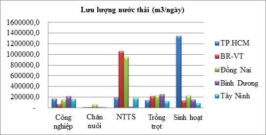 Mối liên hệ giữa nước thải và GRDP của các tỉnh trong vùng Đông Nam bộ